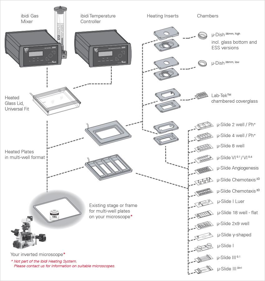 ibidi heating system  universal fit  for 4  u00b5-slides